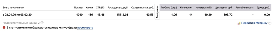 Кейс ипотечных брокеров – финальная статистика на поиске