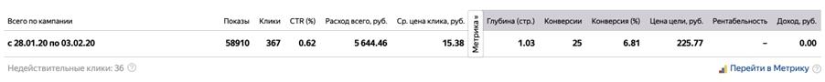 Кейс ипотечных брокеров – финальная статистика в РСЯ