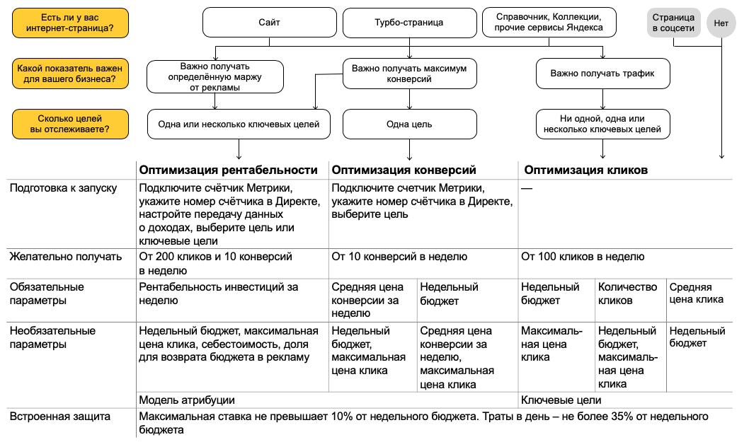 Автоматические стратегии в Яндекс.Директе – схема выбора автостратегий на поиске