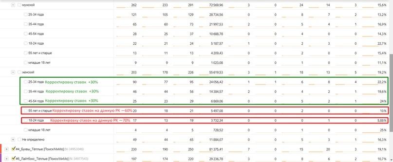 Анализ трафика в Яндекс.Метрике – данные по полу и возрасту аудитории