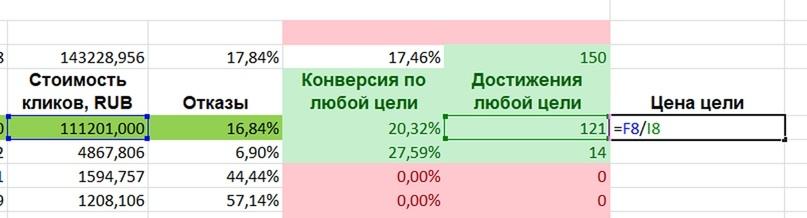 Анализ трафика в Яндекс.Метрике – расчет цены цели в Excel