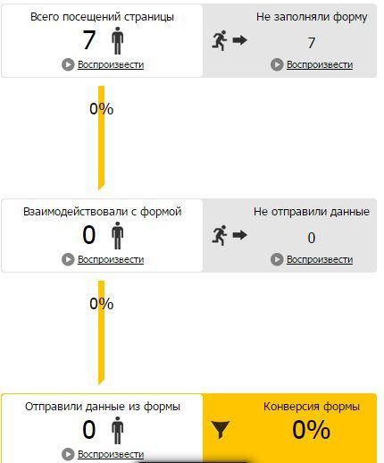 Анализ трафика в Яндекс.Метрике – аналитика форм