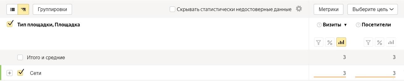 Анализ трафика в Яндекс.Метрике – отчет по площадкам