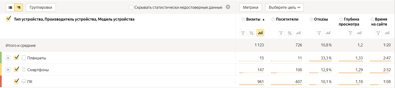 Анализ трафика в Яндекс.Метрике – отчет по устройствам