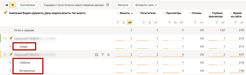 Анализ трафика в Яндекс.Метрике – посещаемость по времени суток, дни недели