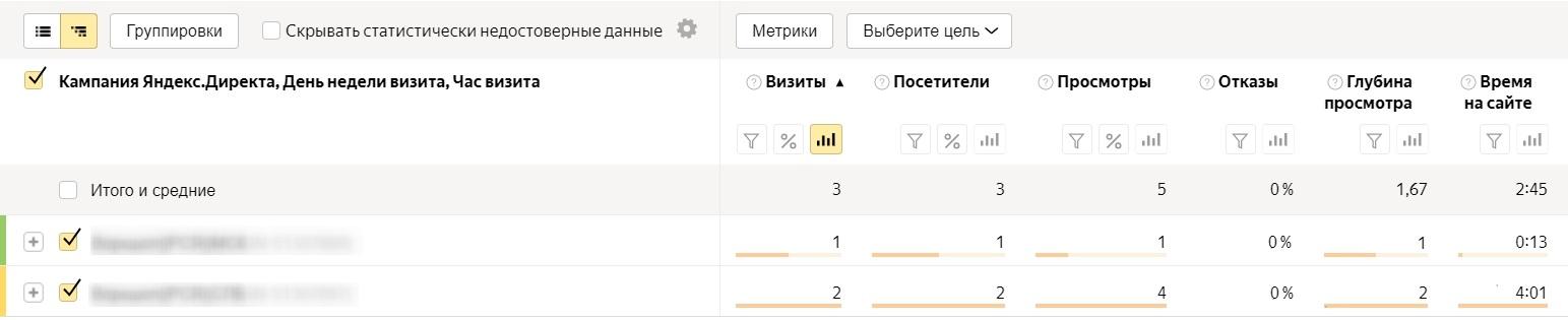 Анализ трафика в Яндекс.Метрике – посещаемость по времени суток, уровень кампании