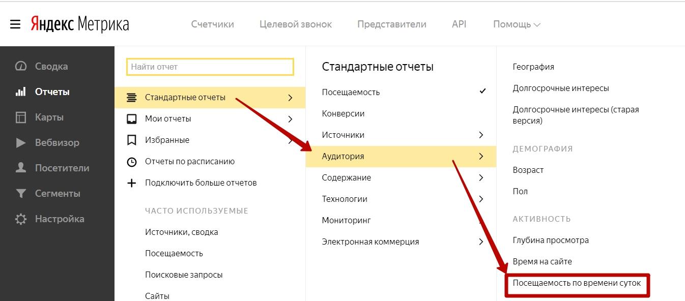 Анализ трафика в Яндекс.Метрике – посещаемость по времени суток