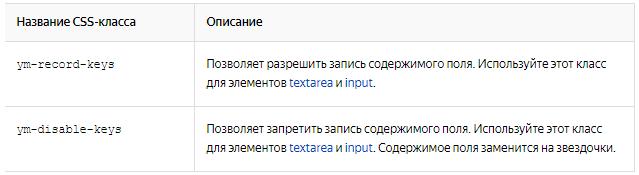Вебвизор — CSS-классы полей для ввода данных