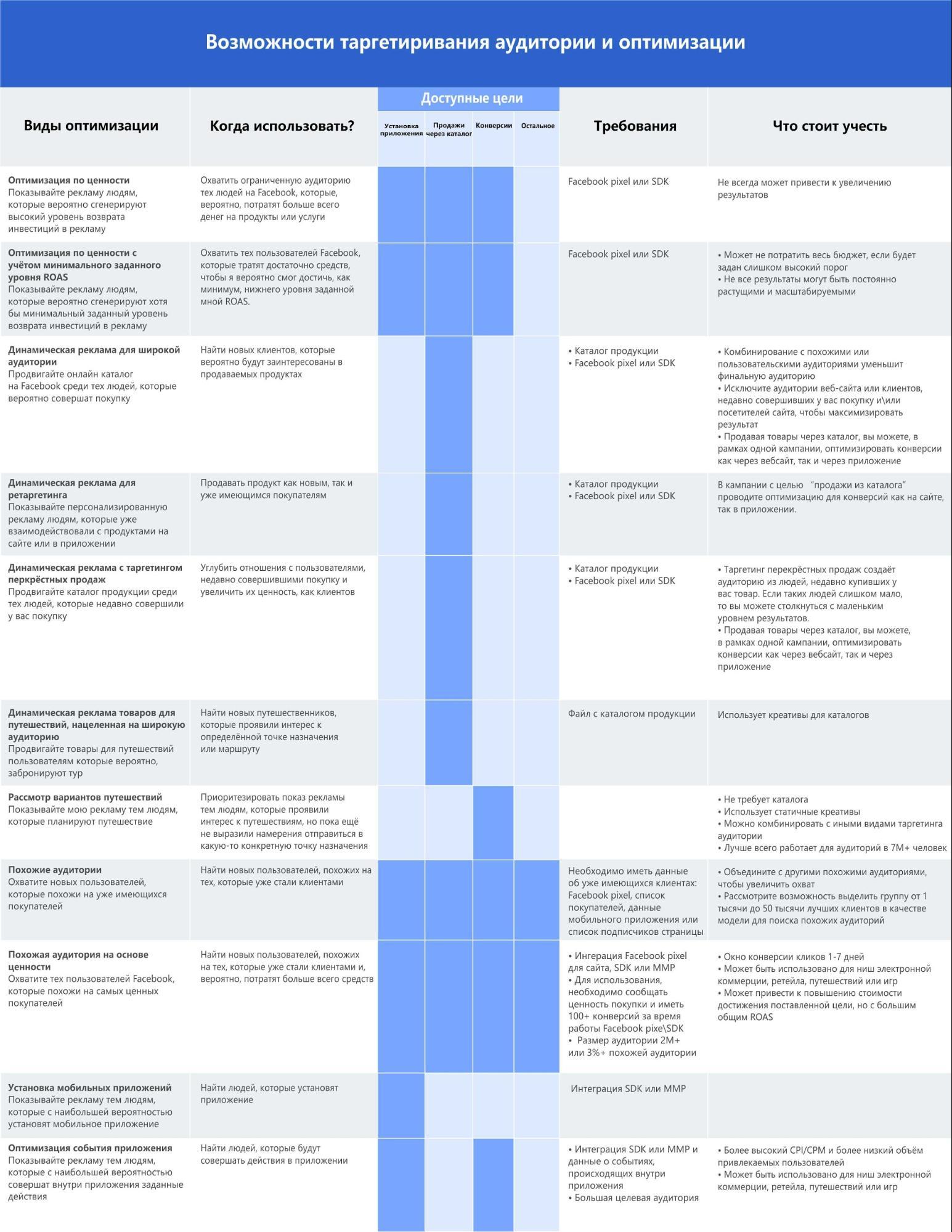 Возможности таргетирования и оптимизации рекламы в Facebook
