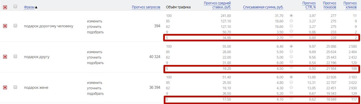 Управление ставками в Яндекс.Директе – минимальный прогноз по объему трафика
