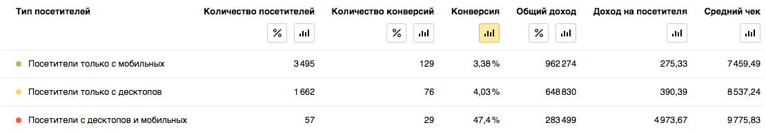 Яндекс Метрика 2.0 — кросс-девайс