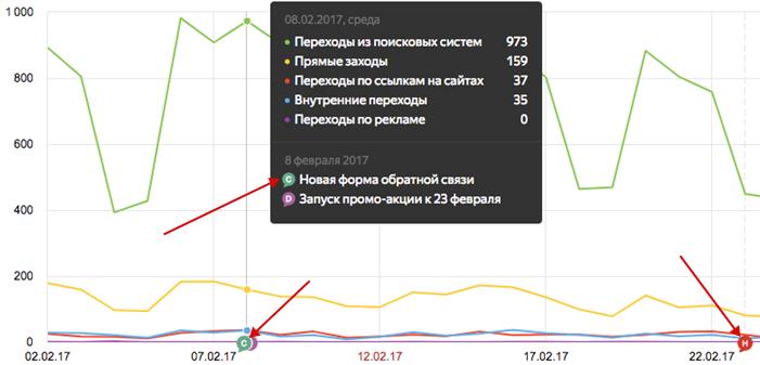 Яндекс Метрика 2.0 — примечания к графикам