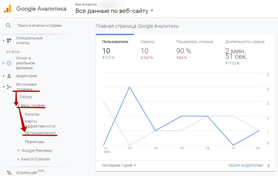 Как отслеживать источники трафика – отчет по источникам трафика в Google Analytics