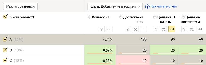 Эксперименты в Яндекс.Директе – результаты эксперимента