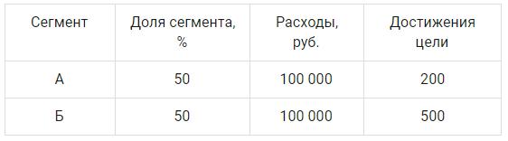 Эксперименты в Яндекс.Директе – сопоставление результатов Метрики и Директа