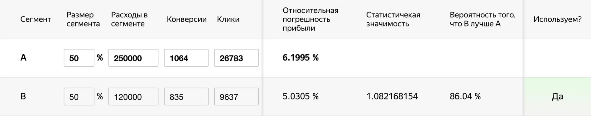 Эксперименты в Яндекс.Директе – пример расчета в калькуляторе достоверности