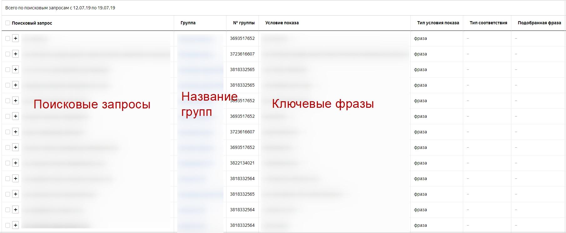 Отчет по поисковым запросам