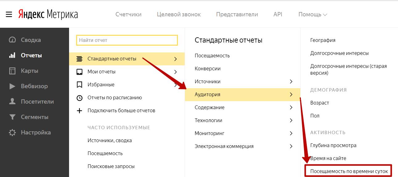 Отчет по времени посещаемости в Яндекс.Метрике