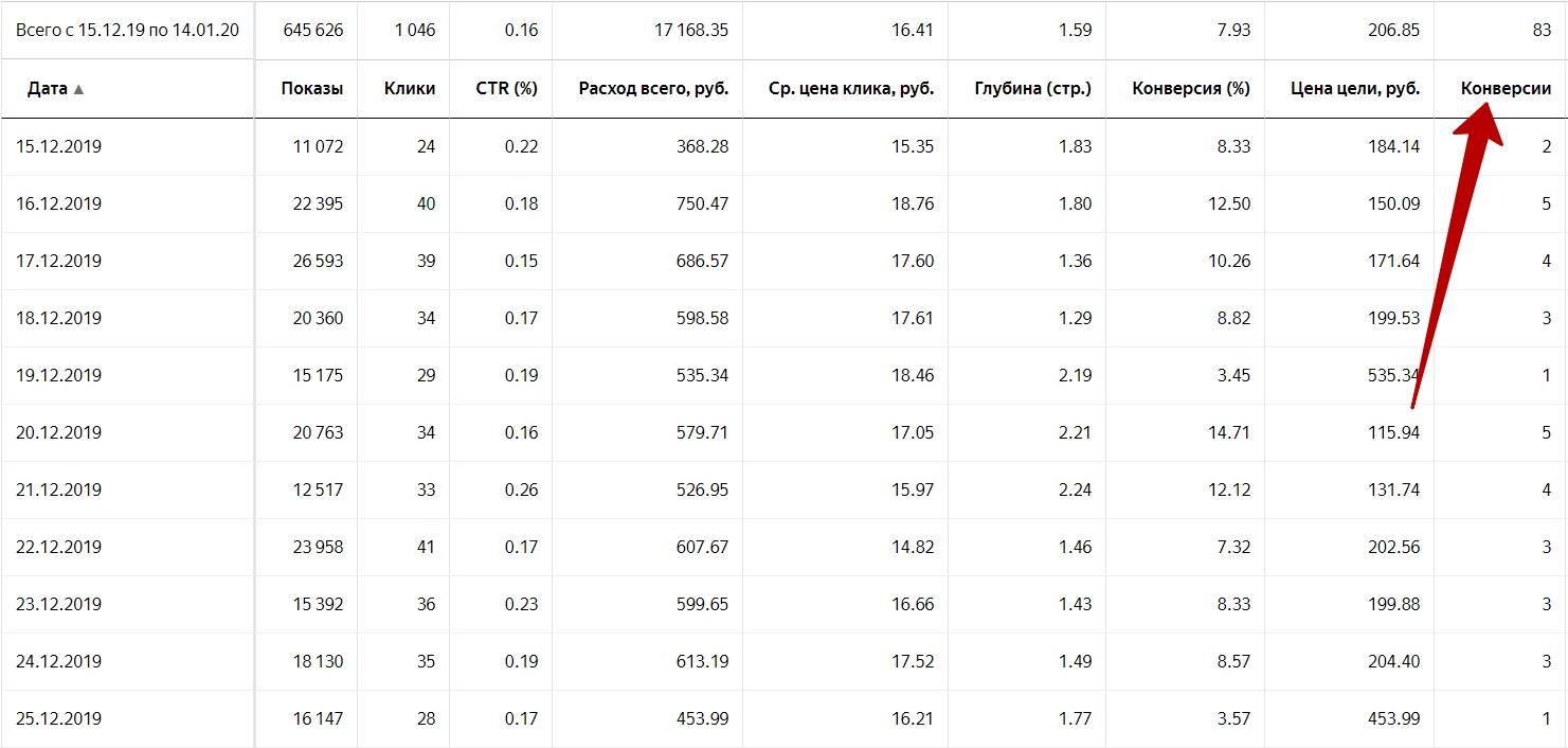 Ранжирование статистики по конверсиям