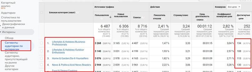 Правильная схема рекламы в КМС Google – таргетинги на самые эффективные категории интересов
