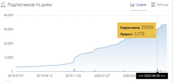 Реклама в Telegram – пример графика набора подписчиков