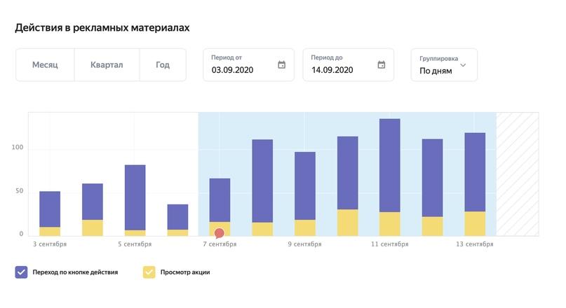 Рекламная подписка на Яндекс – статистика