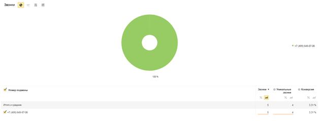 Аналитика звонков в Яндекс.Директе – данные по сеансам и конверсиям