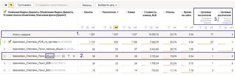 Кейс по продаже стеллажей – общая финальная статистика по проекту