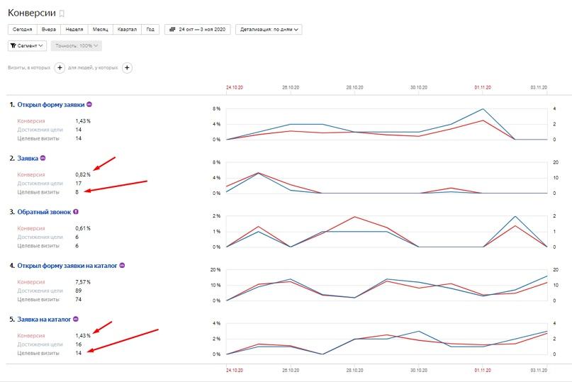 Кейс по продаже продукции из нейлона и ПВХ оптом – статистика