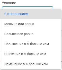 Google Analytics 4 – настройка условия для оповещений