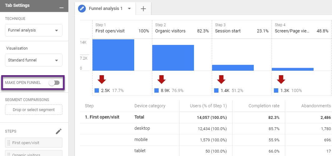 Google Analytics 4 – отчет «Анализ воронки»