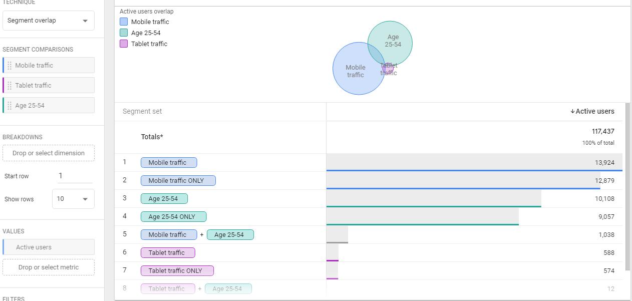 Google Analytics 4 – пересечение сегментов