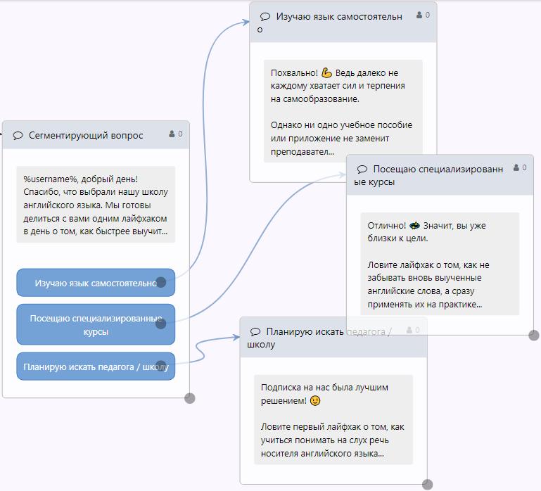Рассылка ВКонтакте – пример сообщений для разных сегментов