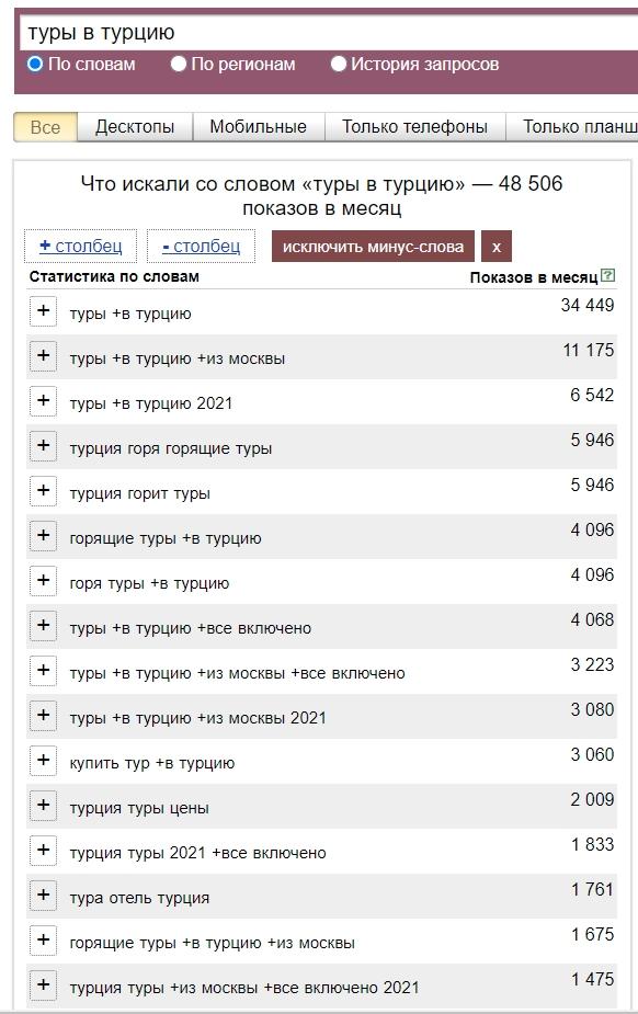 Яндекс.Директ в туризме – статистика по турам в Турцию