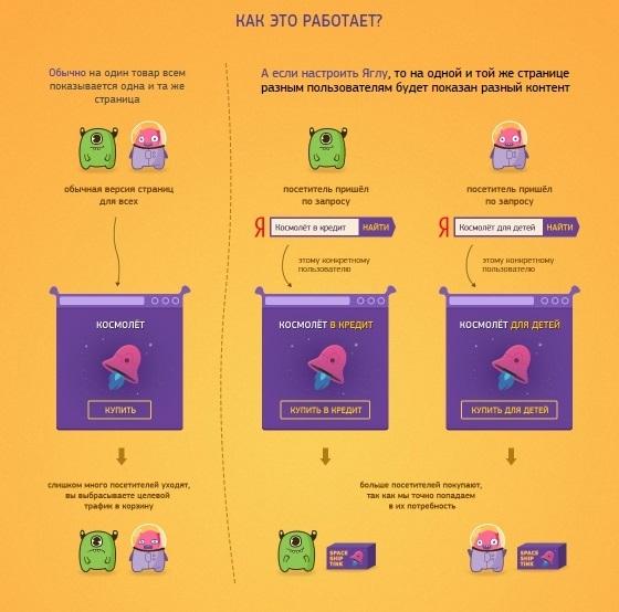 Как составить коммерческое предложение – пример части КП для сложного продукта