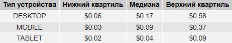 Стоимость клика на поиске Яндекса в России в разрезе типов устройств, таблица