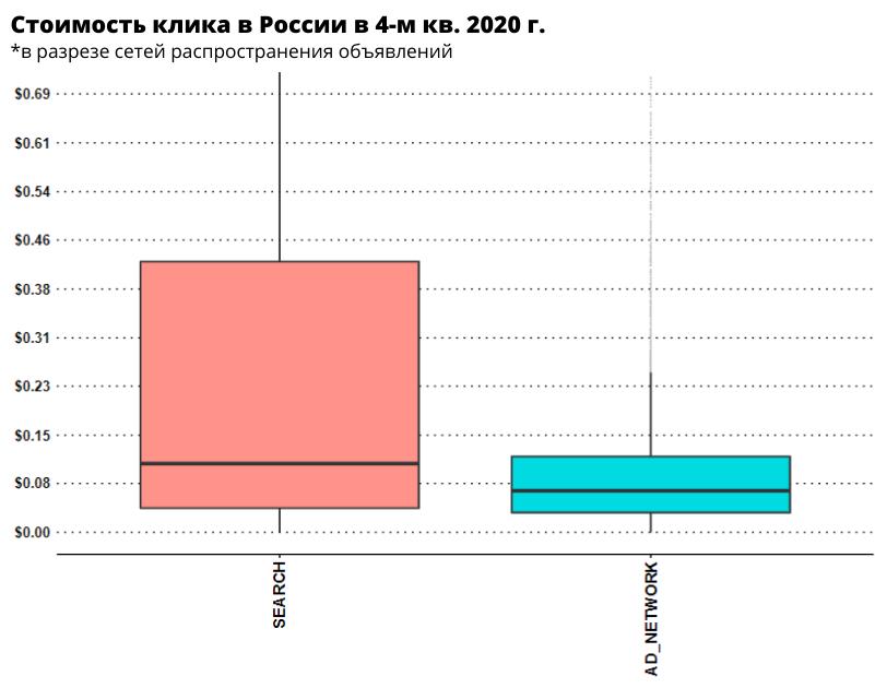 Стоимость клика в Яндекс.Директе в России в разрезе сетей распространения объявлений