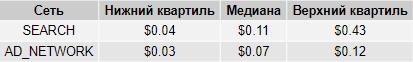 Стоимость клика в Яндекс.Директе в России в разрезе сетей распространения объявлений, таблица