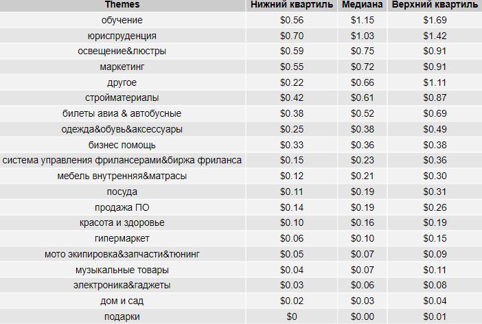 Стоимость клика в Яндекс.Директе в России в разрезе тематик, таблица