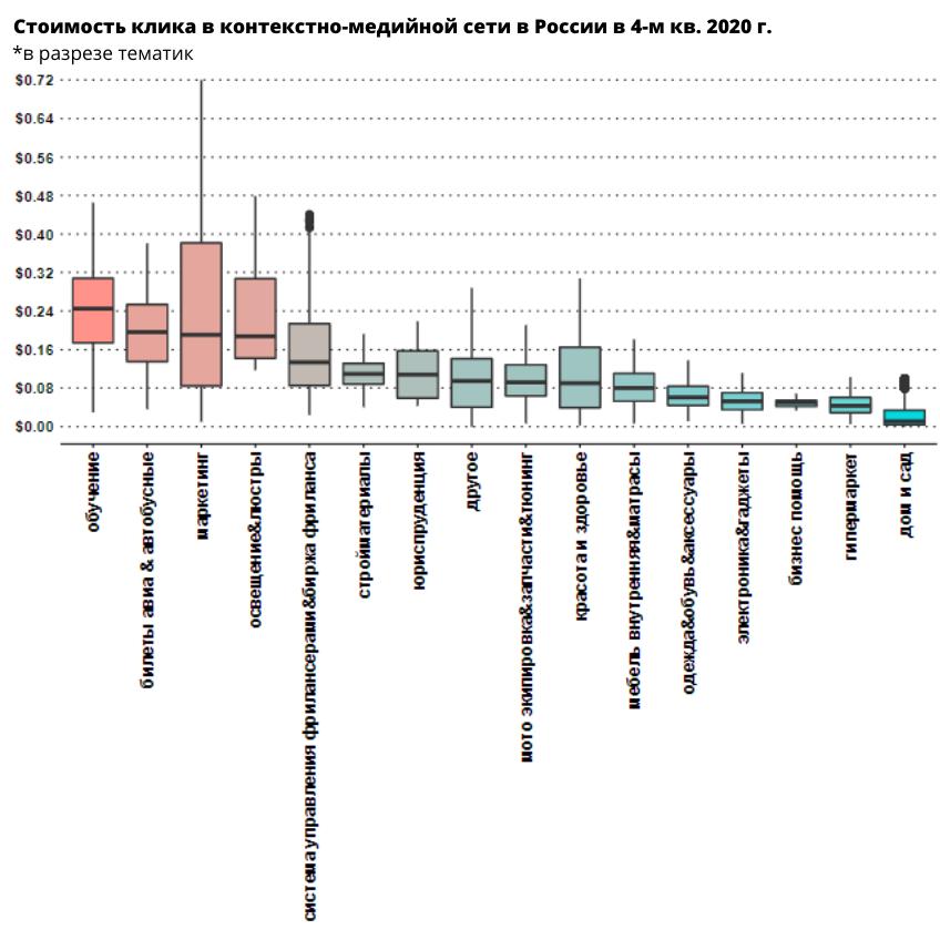 Стоимость клика в РСЯ в России в разрезе тематик