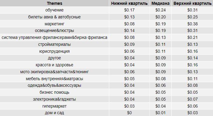 Стоимость клика в РСЯ в России в разрезе тематик, таблица