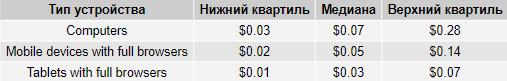 Стоимость клика на поиске Google в России в разрезе типов устройств, таблица