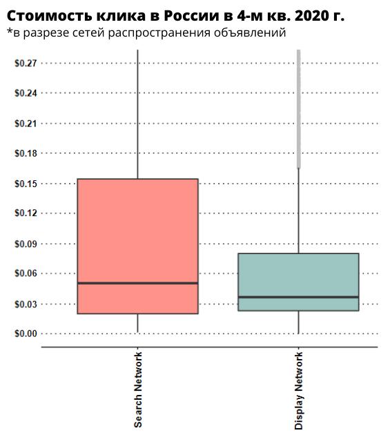 Стоимость клика в Google Ads в России в разрезе сетей
