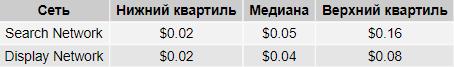 Стоимость клика в Google Ads в России в разрезе сетей, таблица