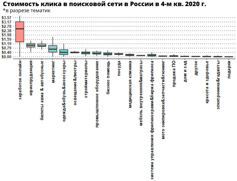Стоимость клика в России на поиске Google в разрезе тематик
