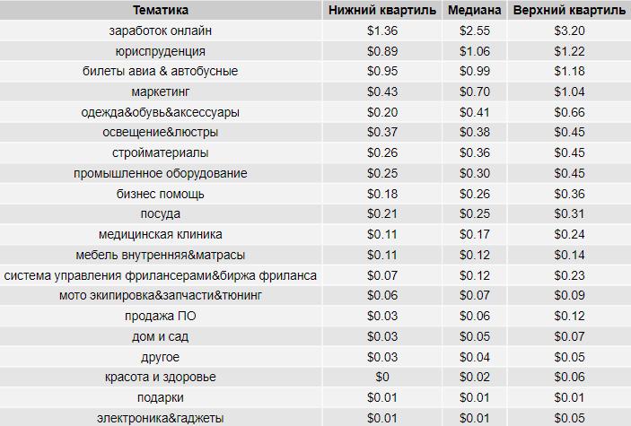 Стоимость клика в России на поиске Google в разрезе тематик, таблица
