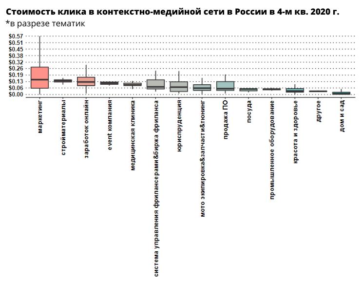 Стоимость клика в КМС Google в России