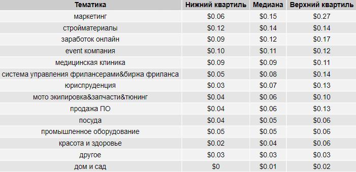 Стоимость клика в КМС Google в России, таблица