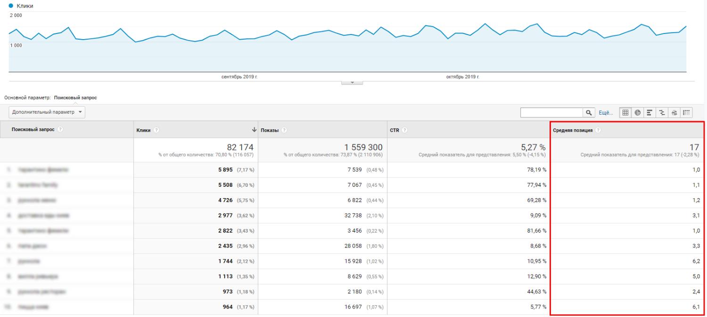 SEO оптимизация – отчет «Запросы» в Search Console