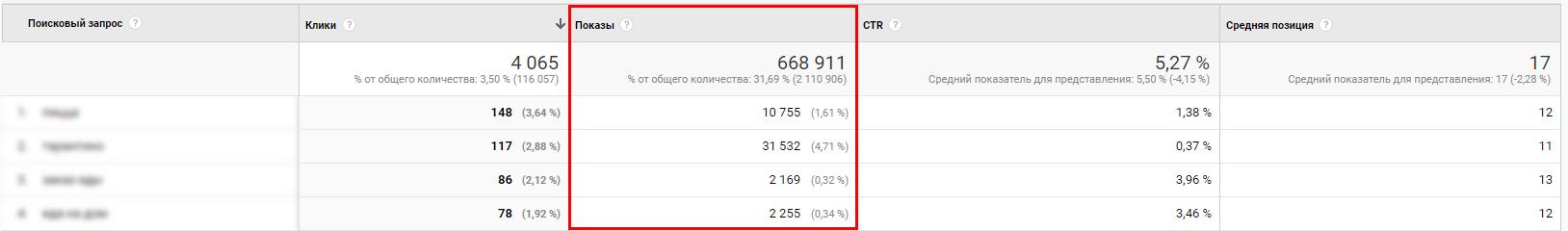 SEO оптимизация – отчет о показах в Search Console
